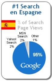 Google en Spain