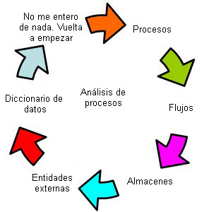 Análisis de procesos